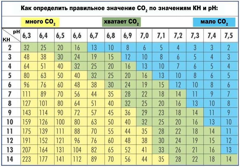Таблица содержания CO2 в аквариуме